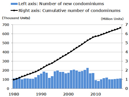 Cumulative number of condominiums supplied in Japan