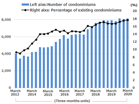 Number of renovated condominiums in the Tokyo metropolitan area and percentage of pre-owned condominiums that are renovated