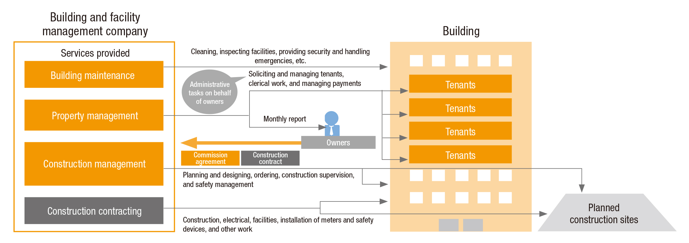 Overview of building and facility management