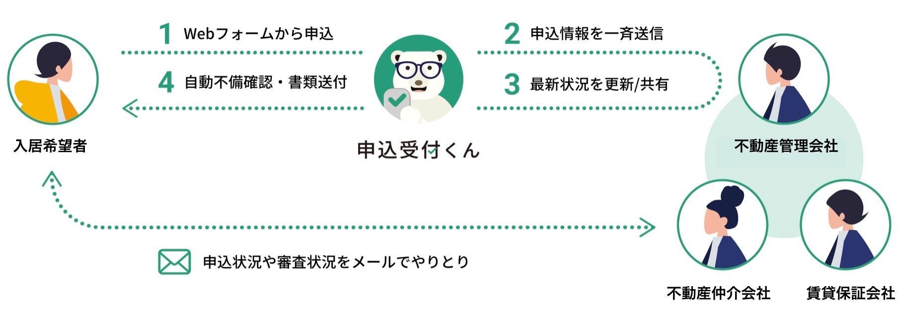 <「申込受付くん」サービスイメージ>