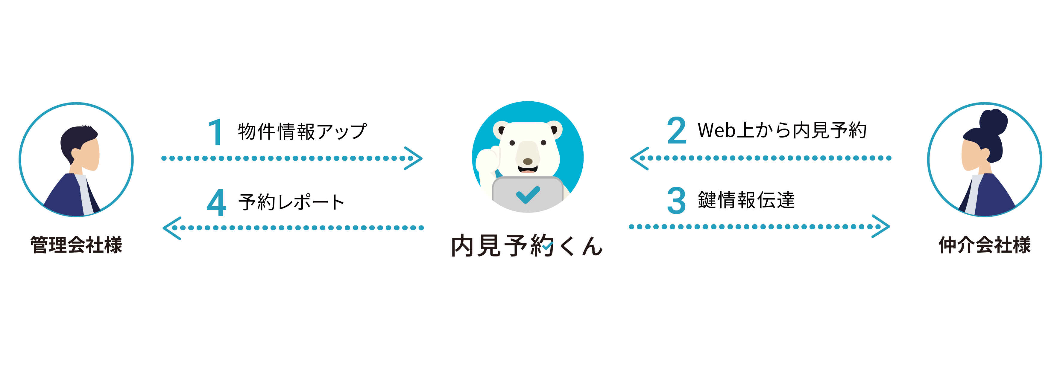 <「内見予約くん」サービスイメージ>